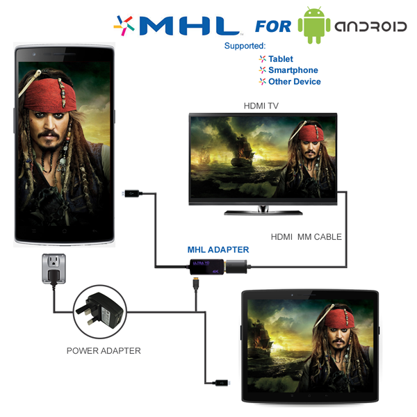 Android MHL Adaptor Cable